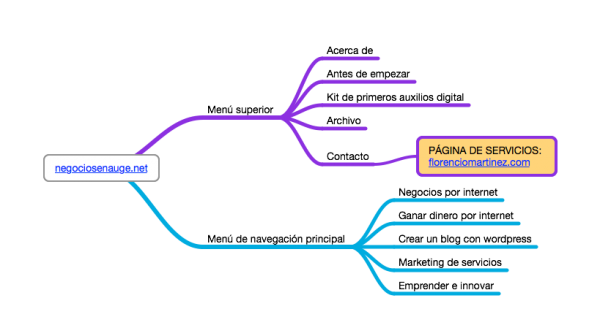 negociosenauge.net arquitectura de contenidos
