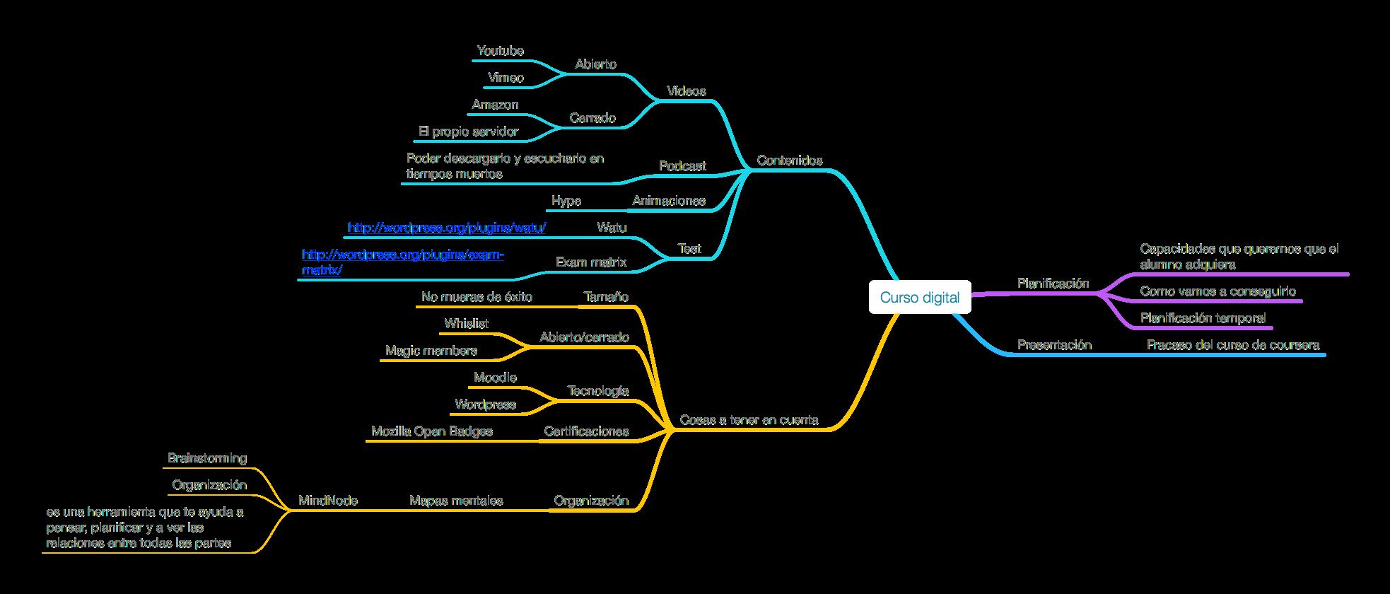 estructura curso digital
